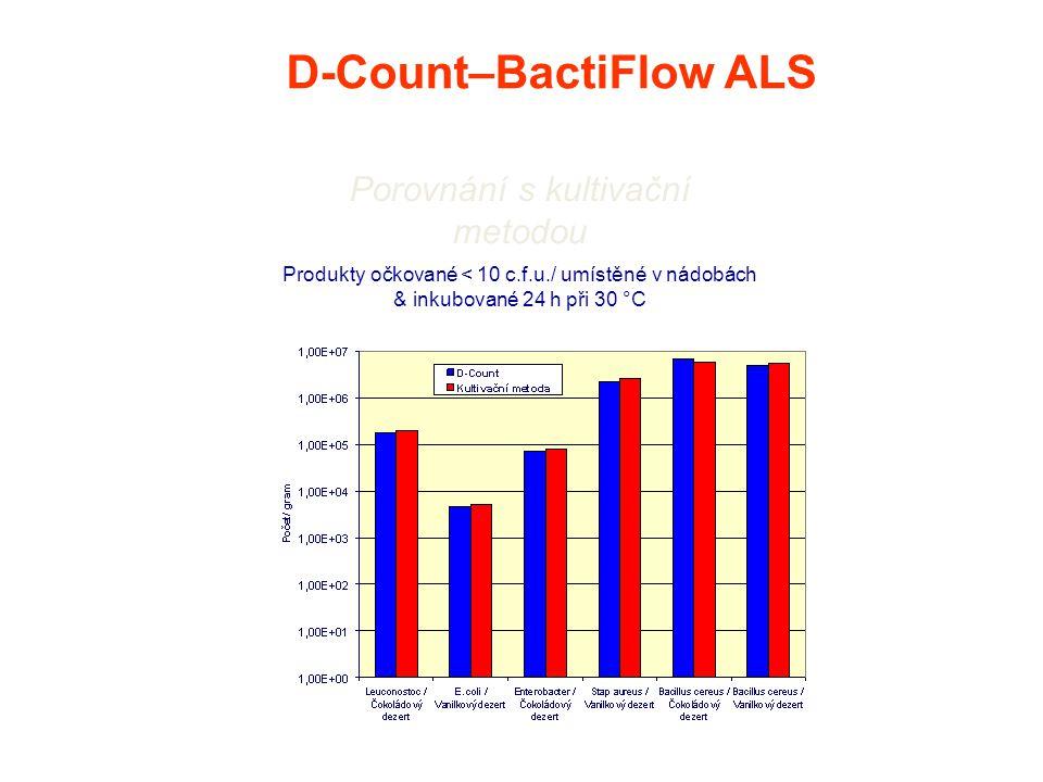 Produkty očkované < 10 c.f.u./ umístěné v nádobách & inkubované 24 h při 30 °C D-Count–BactiFlow ALS Porovnání s kultivační metodou