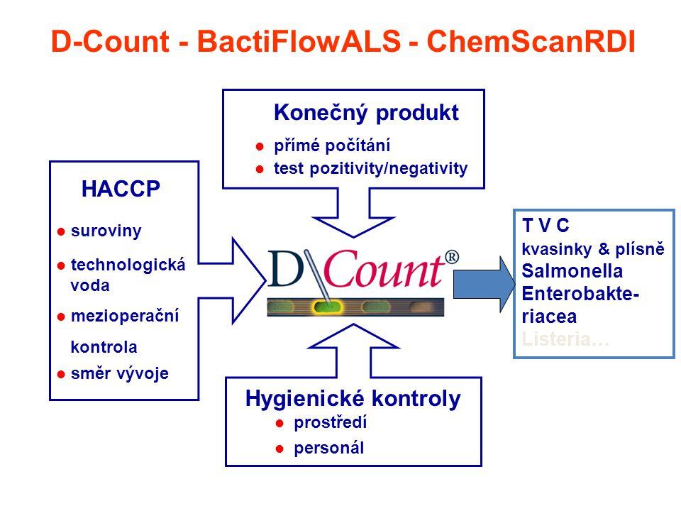 HACCP suroviny technologická voda mezioperační kontrola směr vývoje Konečný produkt přímé počítání test pozitivity/negativity Hygienické kontroly pros