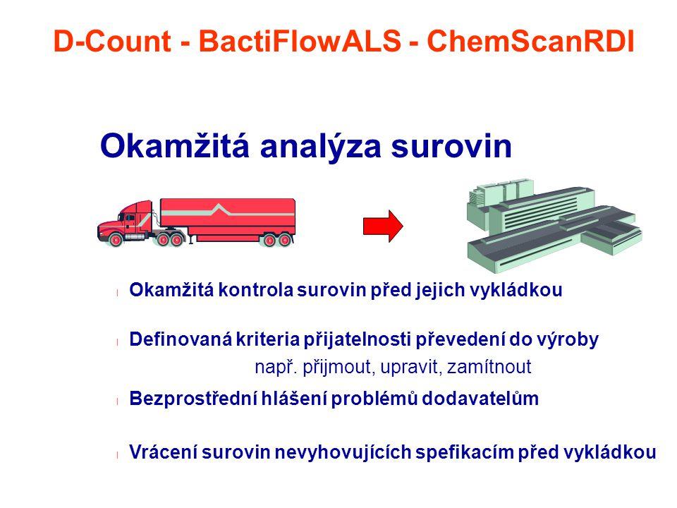 Okamžitá analýza surovin l Okamžitá kontrola surovin před jejich vykládkou l Definovaná kriteria přijatelnosti převedení do výroby např. přijmout, upr