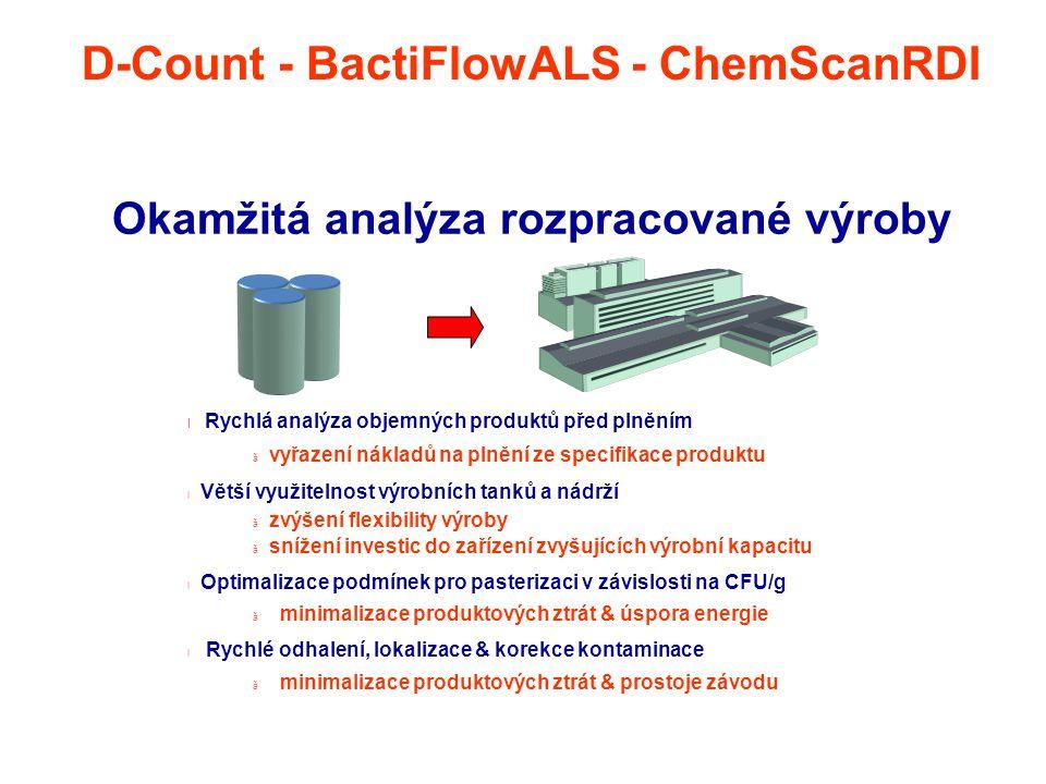 Okamžitá analýza rozpracované výroby l Rychlá analýza objemných produktů před plněním ã vyřazení nákladů na plnění ze specifikace produktu l Větší vyu