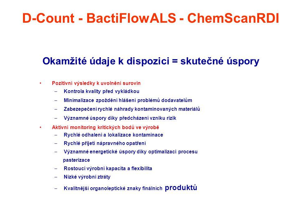 Okamžité údaje k dispozici = skutečné úspory Pozitivní výsledky k uvolnění surovin –Kontrola kvality před vykládkou –Minimalizace zpoždění hlášení pro