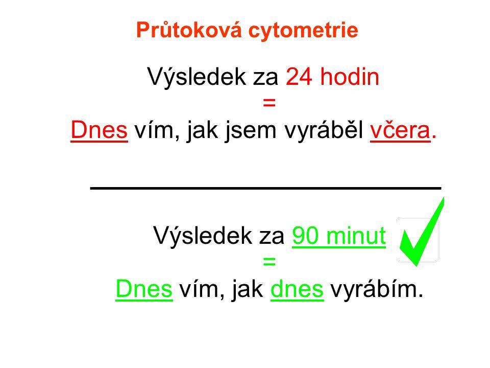Průtoková cytometrie Výsledek za 24 hodin = Dnes vím, jak jsem vyráběl včera. Výsledek za 90 minut = Dnes vím, jak dnes vyrábím.