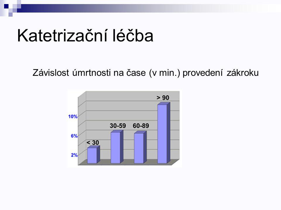 Katetrizační léčba Závislost úmrtnosti na čase (v min.) provedení zákroku