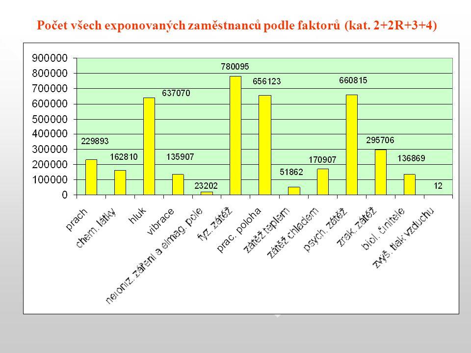 Počet všech exponovaných zaměstnanců podle faktorů (kat. 2+2R+3+4)