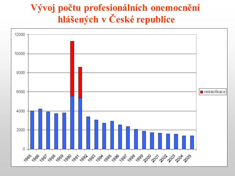 Vývoj počtu profesionálních onemocnění hlášených v České republice