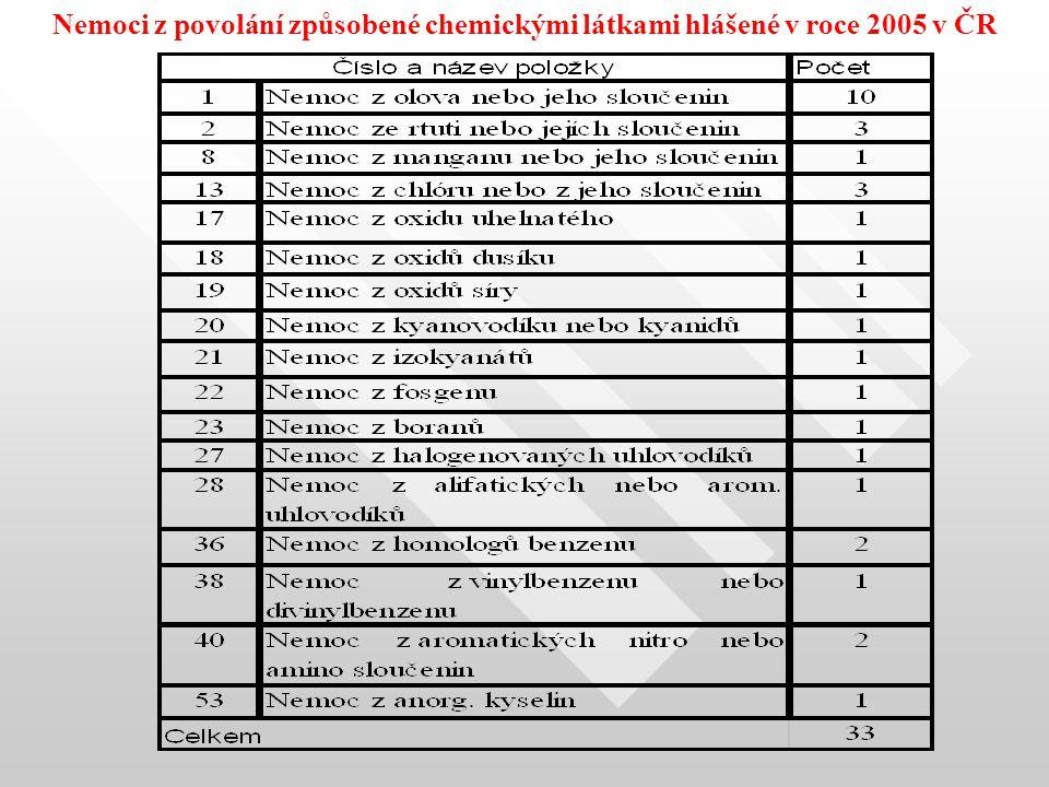 Nemoci z povolání způsobené chemickými látkami hlášené v roce 2002 v ČR Nemoci z povolání způsobené chemickými látkami hlášené v roce 2005 v ČR
