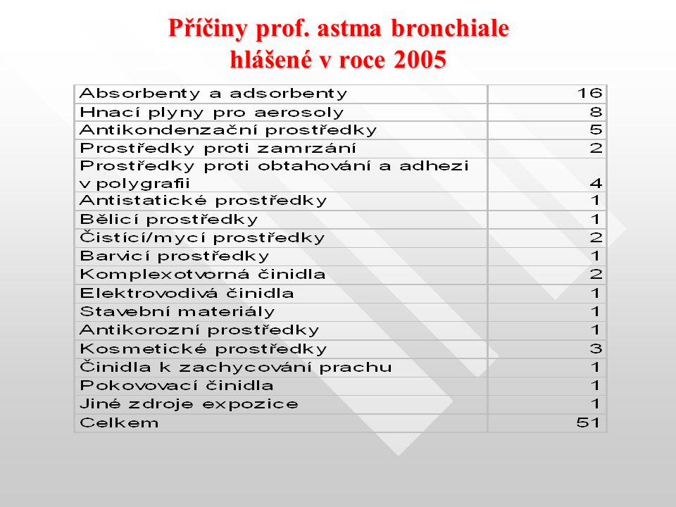 Příčiny prof. astma bronchiale hlášené v roce 2005