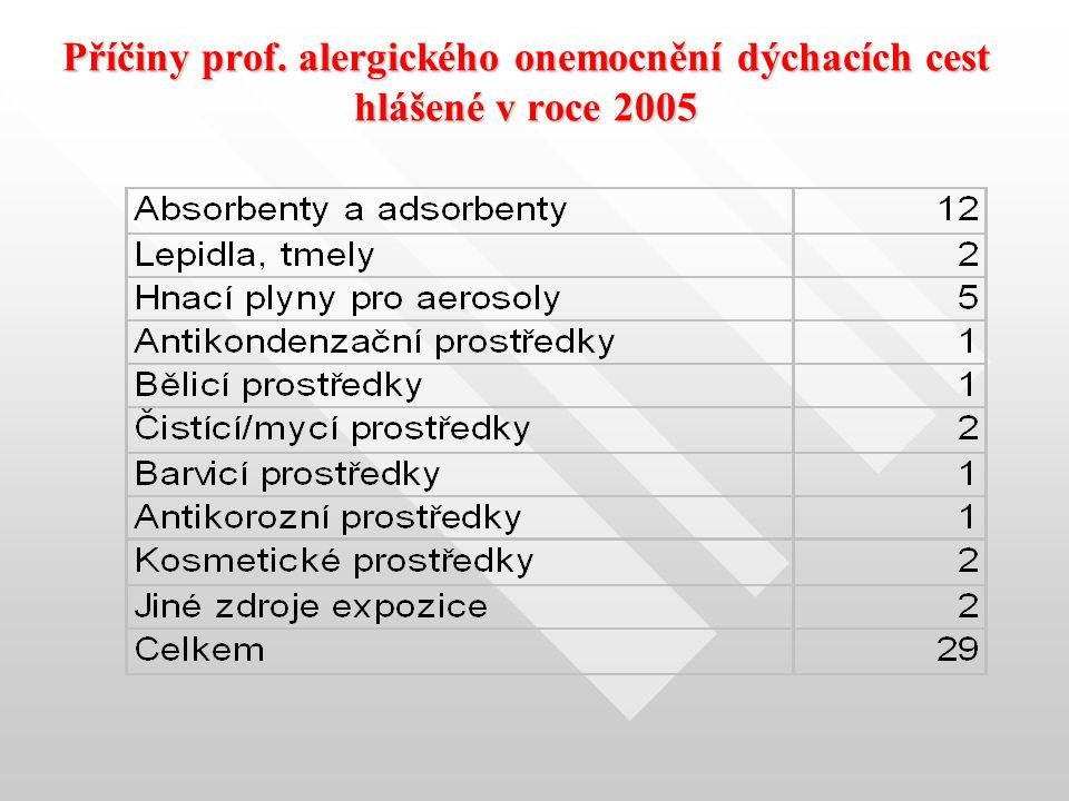 Příčiny prof. alergického onemocnění dýchacích cest hlášené v roce 2005
