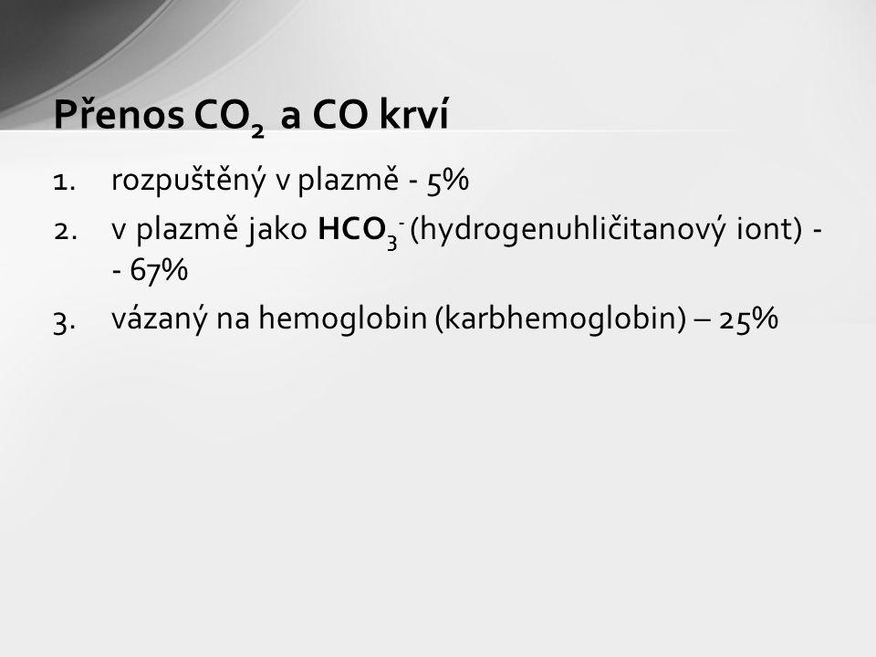1.rozpuštěný v plazmě - 5% 2.v plazmě jako HCO 3 - (hydrogenuhličitanový iont) - - 67% 3.vázaný na hemoglobin (karbhemoglobin) – 25% Přenos CO 2 a CO krví