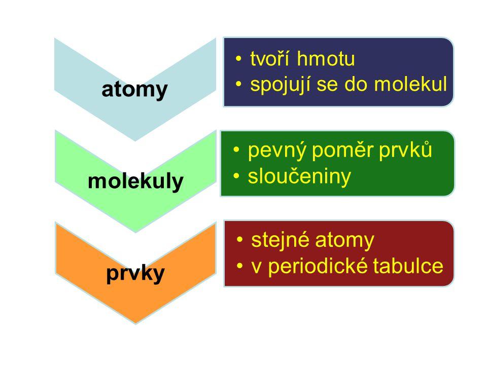 atomy tvoří hmotu spojují se do molekul molekuly pevný poměr prvků sloučeniny prvky stejné atomy v periodické tabulce