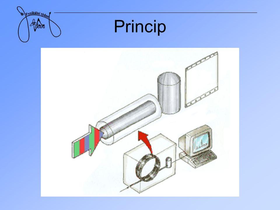 stacionární fáze –na bázi siloxanu –polarita je regulována poměrným zastoupením různě polárních radikálů mobilní fáze –inertní nosný plyn (N 2 ) vzorek –řádově μl