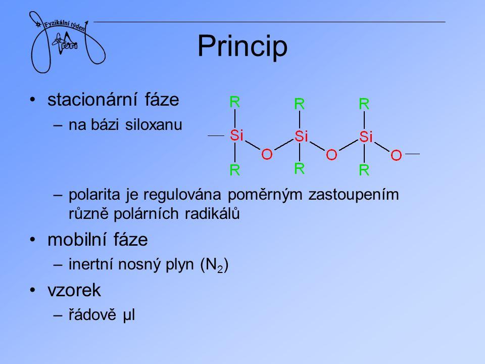 Průběh vstřik + odpaření průchod kolonou + separace ionizace + detekce chromatogram