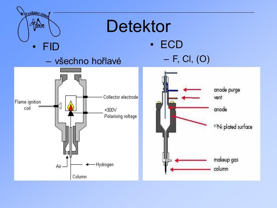 Detektor FID –všechno hořlavé ECD –F, Cl, (O)