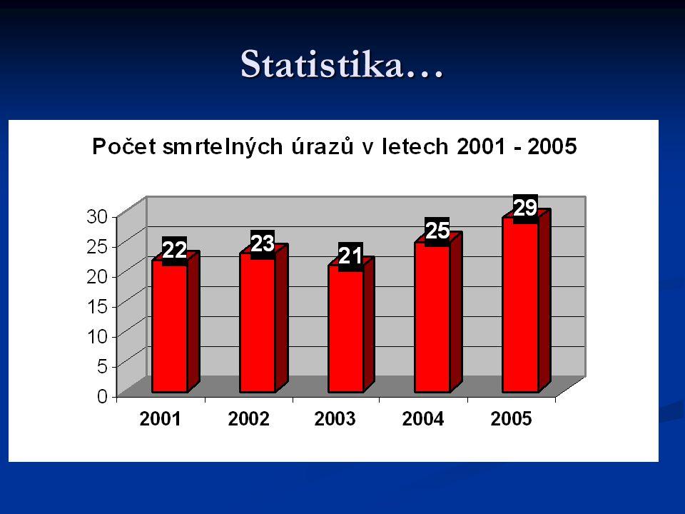 Statistika…