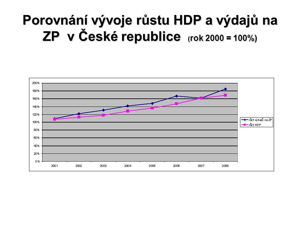 Porovnání vývoje růstu HDP a výdajů na ZP v České republice ( rok 2000 = 100%)
