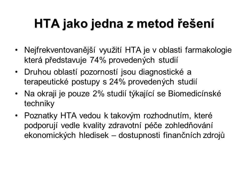 HTA jako jedna z metod řešení Nejfrekventovanější využití HTA je v oblasti farmakologie která představuje 74% provedených studií Druhou oblastí pozorn