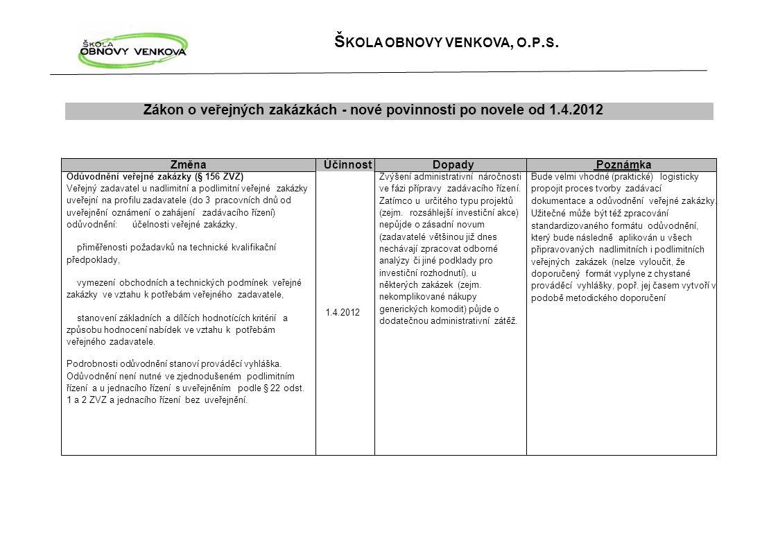 Š KOLA OBNOVY VENKOVA, O. P. S. Zákon o veřejných zakázkách - nové povinnosti po novele od 1.4.2012 Změna Účinnost Dopady Poznámka Odůvodnění veřejné