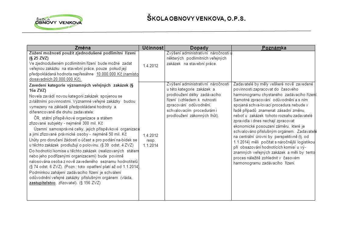 Změna Účinnost Dopady Poznámka Zúžení možnosti použít zjednodušené podlimitní řízení (§ 25 ZVZ) Zvýšení administrativní náročnosti u některých podlimi