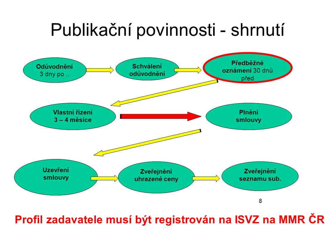 Publikační povinnosti - shrnutí 8 Odůvodnění 3 dny po.. Schválení odůvodnění Vlastní řízení 3 – 4 měsíce Zveřejnění seznamu sub. Zveřejnění uhrazené c