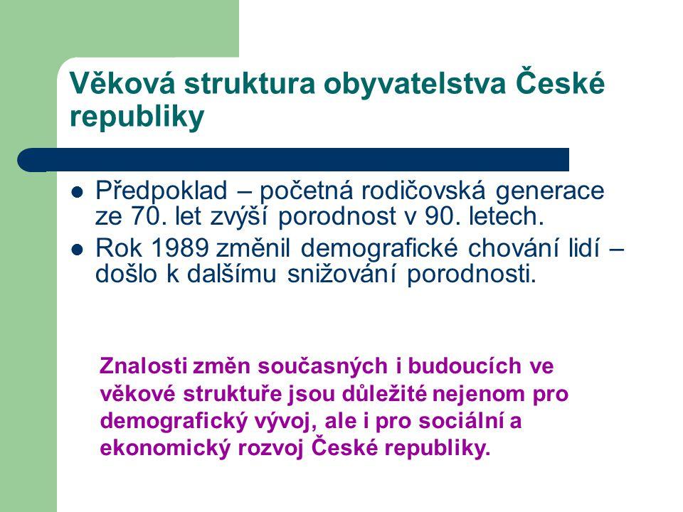 Věková struktura obyvatelstva České republiky Předpoklad – početná rodičovská generace ze 70. let zvýší porodnost v 90. letech. Rok 1989 změnil demogr