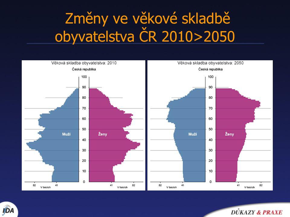 Změny ve věkové skladbě obyvatelstva ČR 2010>2050