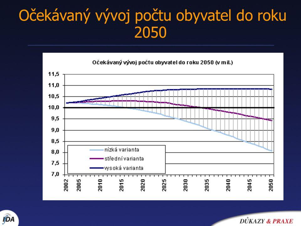 Očekávaný vývoj počtu obyvatel do roku 2050
