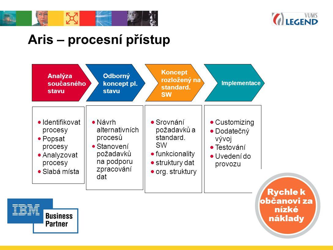 Aris – procesní přístup Odborný koncept pl. stavu Koncept rozložený na standard. SW Implementace Analýza současného stavu Identifikovat procesy Popsat