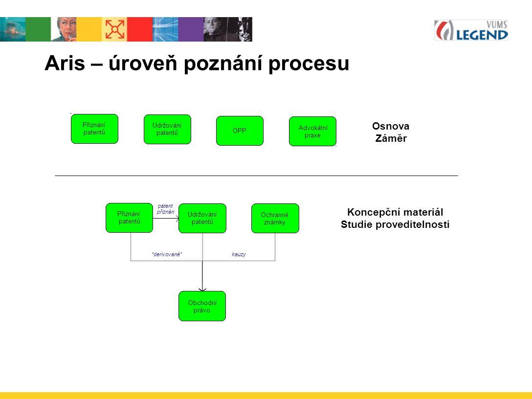 Aris – úroveň poznání procesu Přiznání patentů OPP Udržování patentů Advokátní praxe Přiznání patentů Ochranné známky Udržování patentů Obchodní právo
