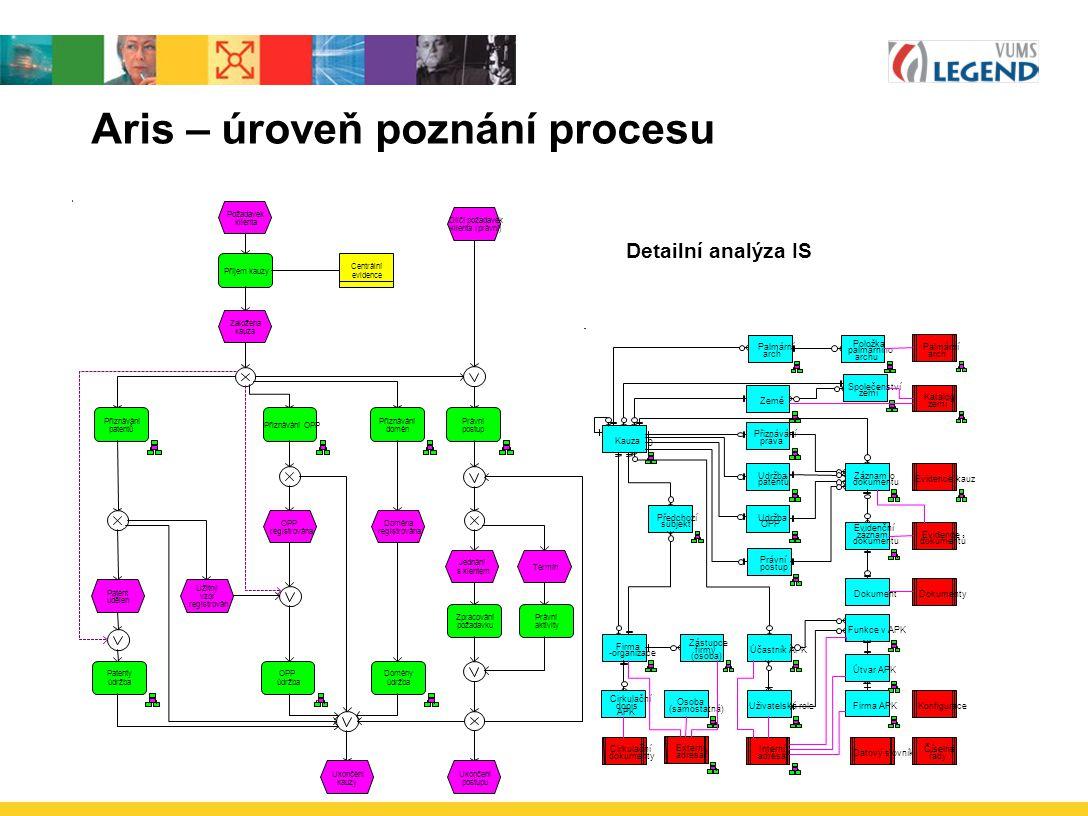 Aris – úroveň poznání procesu Přiznávání patentů Přiznávání OPP Právní postup Patenty údržba OPP údržba Přiznávání domén Požadavek klienta Patent uděl