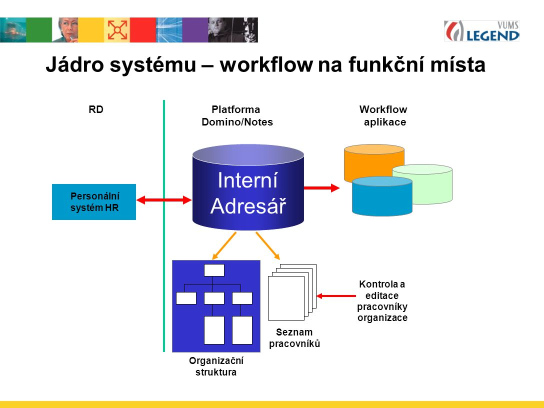 Jádro systému – workflow na funkční místa Personální systém HR Seznam pracovníků Organizační struktura Interní Adresář RDPlatforma Domino/Notes Workflow aplikace Kontrola a editace pracovníky organizace
