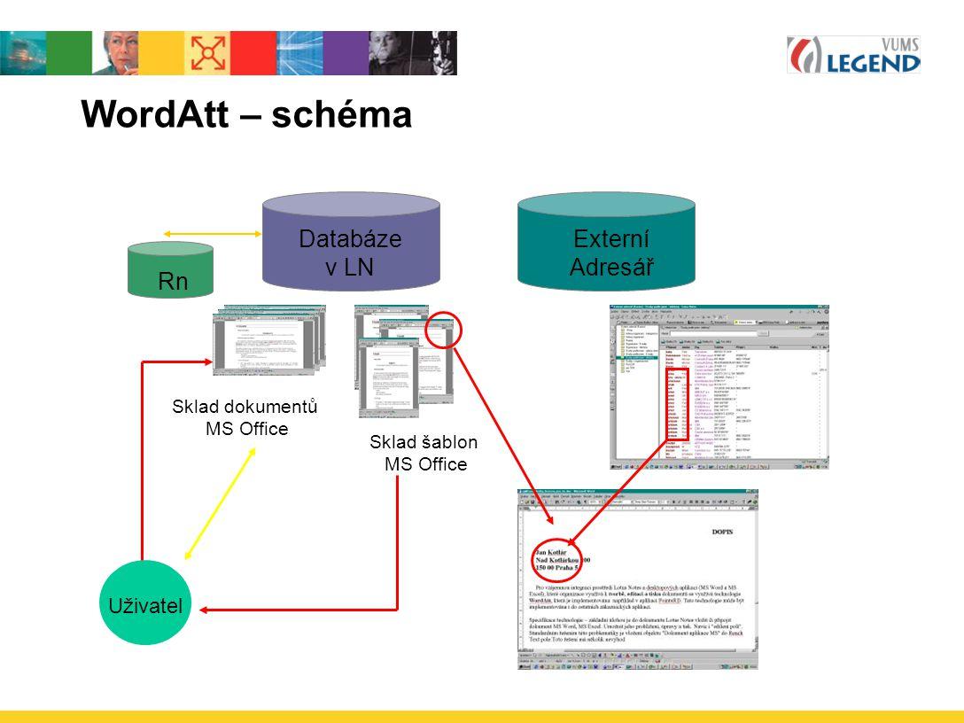 WordAtt – schéma Databáze v LN Sklad dokumentů MS Office Sklad šablon MS Office Rn Uživatel Externí Adresář