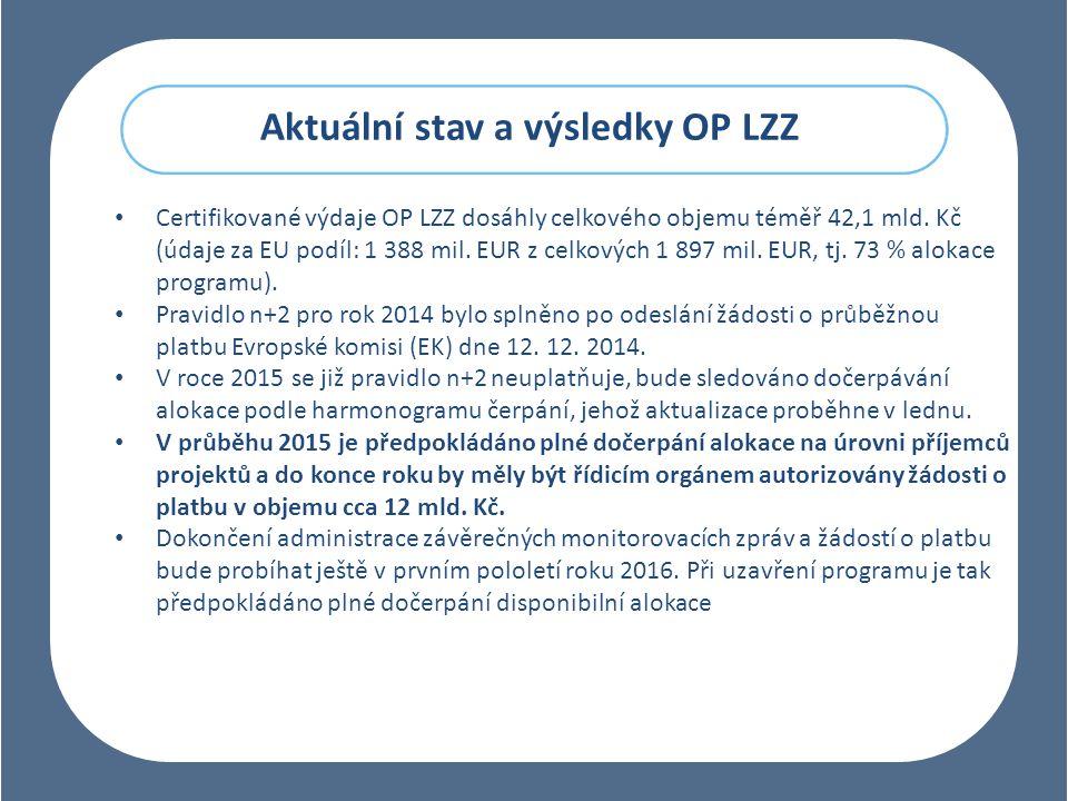 Aktuální stav a výsledky OP LZZ Certifikované výdaje OP LZZ dosáhly celkového objemu téměř 42,1 mld.