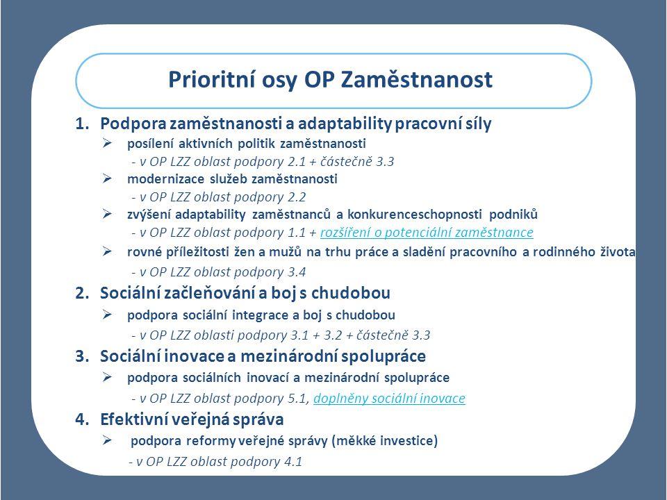 Prioritní osy OP Zaměstnanost 1.Podpora zaměstnanosti a adaptability pracovní síly  posílení aktivních politik zaměstnanosti - v OP LZZ oblast podpory 2.1 + částečně 3.3  modernizace služeb zaměstnanosti - v OP LZZ oblast podpory 2.2  zvýšení adaptability zaměstnanců a konkurenceschopnosti podniků - v OP LZZ oblast podpory 1.1 + rozšíření o potenciální zaměstnance  rovné příležitosti žen a mužů na trhu práce a sladění pracovního a rodinného života - v OP LZZ oblast podpory 3.4 2.Sociální začleňování a boj s chudobou  podpora sociální integrace a boj s chudobou - v OP LZZ oblasti podpory 3.1 + 3.2 + částečně 3.3 3.Sociální inovace a mezinárodní spolupráce  podpora sociálních inovací a mezinárodní spolupráce - v OP LZZ oblast podpory 5.1, doplněny sociální inovace 4.Efektivní veřejná správa  podpora reformy veřejné správy (měkké investice) - v OP LZZ oblast podpory 4.1