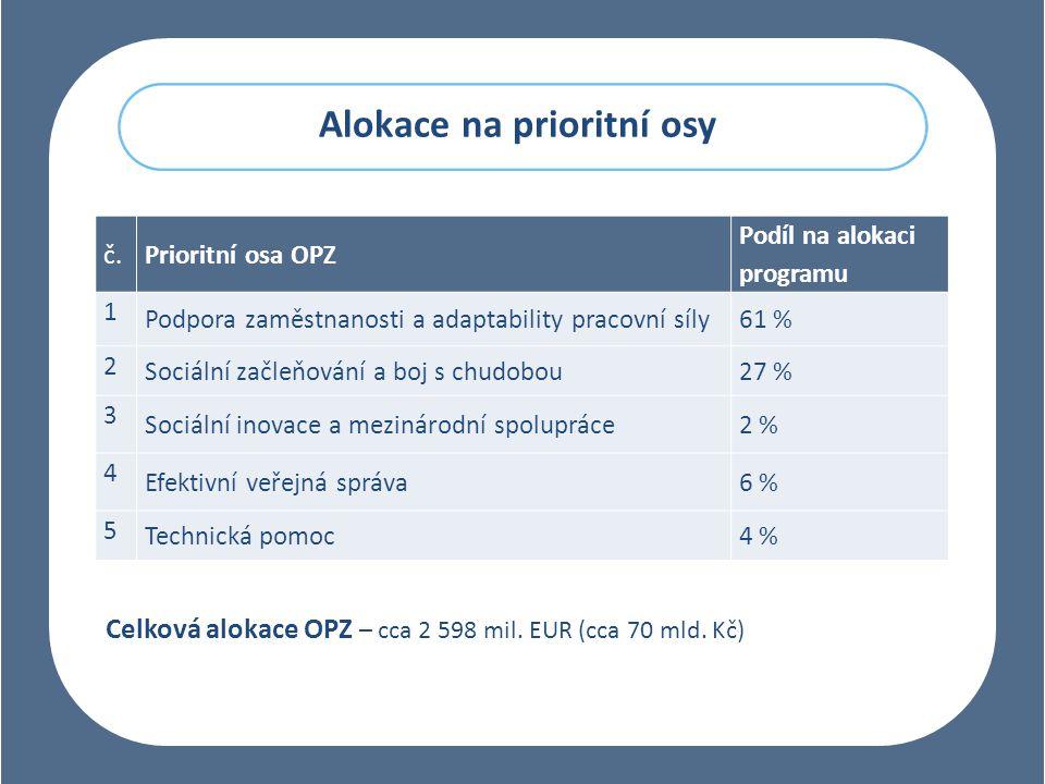 Alokace na prioritní osy č.Prioritní osa OPZ Podíl na alokaci programu 1 Podpora zaměstnanosti a adaptability pracovní síly61 % 2 Sociální začleňování a boj s chudobou27 % 3 Sociální inovace a mezinárodní spolupráce2 % 4 Efektivní veřejná správa6 % 5 Technická pomoc4 % Celková alokace OPZ – cca 2 598 mil.