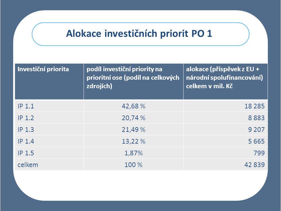 Alokace investičních priorit PO 1 Investiční prioritapodíl investiční priority na prioritní ose (podíl na celkových zdrojích) alokace (příspěvek z EU + národní spolufinancování) celkem v mil.