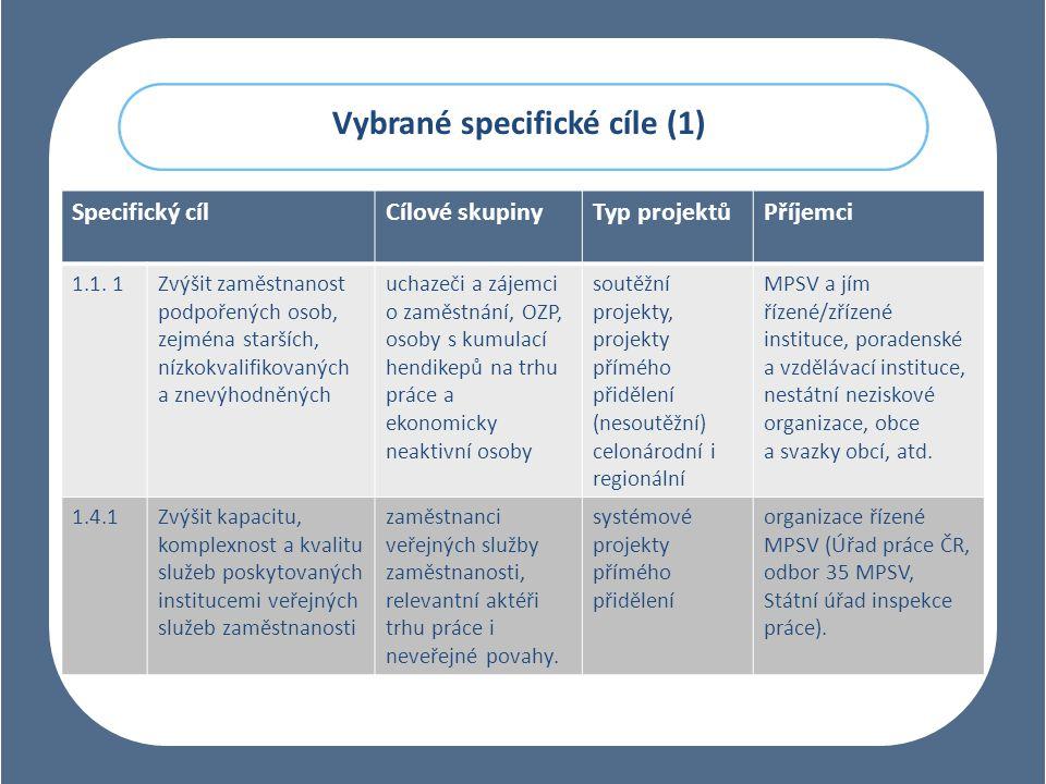 Vybrané specifické cíle (1) Specifický cílCílové skupinyTyp projektůPříjemci 1.1.