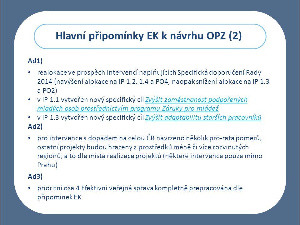 Hlavní připomínky EK k návrhu OPZ (2) Ad1) realokace ve prospěch intervencí naplňujících Specifická doporučení Rady 2014 (navýšení alokace na IP 1.2, 1.4 a PO4, naopak snížení alokace na IP 1.3 a PO2) v IP 1.1 vytvořen nový specifický cíl Zvýšit zaměstnanost podpořených mladých osob prostřednictvím programu Záruky pro mládež v IP 1.3 vytvořen nový specifický cíl Zvýšit adaptabilitu starších pracovníků Ad2) pro intervence s dopadem na celou ČR navrženo několik pro-rata poměrů, ostatní projekty budou hrazeny z prostředků méně či více rozvinutých regionů, a to dle místa realizace projektů (některé intervence pouze mimo Prahu) Ad3) prioritní osa 4 Efektivní veřejná správa kompletně přepracována dle připomínek EK