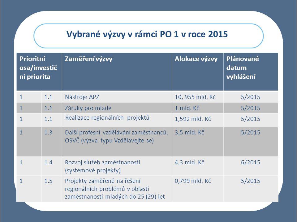 Vybrané výzvy v rámci PO 1 v roce 2015 Prioritní osa/investič ní priorita Zaměření výzvyAlokace výzvyPlánované datum vyhlášení 11.1Nástroje APZ10, 955 mld.