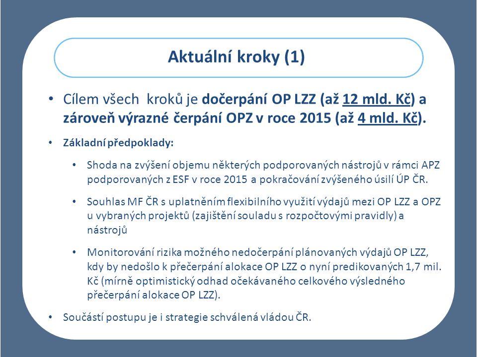Aktuální kroky (1) Cílem všech kroků je dočerpání OP LZZ (až 12 mld.