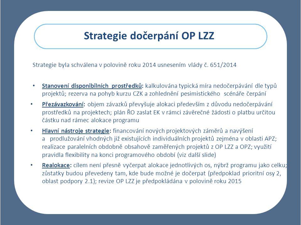 Strategie dočerpání OP LZZ Strategie byla schválena v polovině roku 2014 usnesením vlády č.