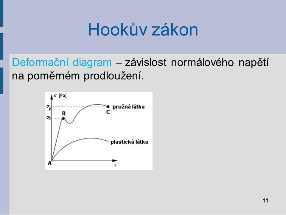 Hookův zákon Deformační diagram – závislost normálového napětí na poměrném prodloužení. 11