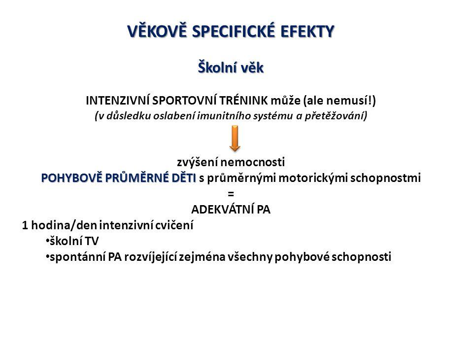 VĚKOVĚ SPECIFICKÉ EFEKTY Školní věk INTENZIVNÍ SPORTOVNÍ TRÉNINK může (ale nemusí!) (v důsledku oslabení imunitního systému a přetěžování) zvýšení nemocnosti POHYBOVĚ PRŮMĚRNÉ DĚTI POHYBOVĚ PRŮMĚRNÉ DĚTI s průměrnými motorickými schopnostmi = ADEKVÁTNÍ PA 1 hodina/den intenzivní cvičení školní TV spontánní PA rozvíjející zejména všechny pohybové schopnosti