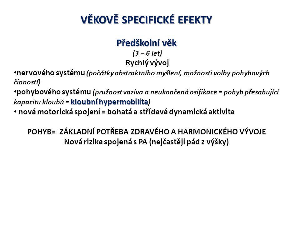 VĚKOVĚ SPECIFICKÉ EFEKTY Předškolní věk (3 – 6 let) Rychlý vývoj nervového systému (počátky abstraktního myšlení, možnosti volby pohybových činností) kloubní hypermobilita pohybového systému (pružnost vaziva a neukončená osifikace = pohyb přesahující kapacitu kloubů = kloubní hypermobilita ) nová motorická spojení = bohatá a střídavá dynamická aktivita POHYB= ZÁKLADNÍ POTŘEBA ZDRAVÉHO A HARMONICKÉHO VÝVOJE Nová rizika spojená s PA (nejčastěji pád z výšky)
