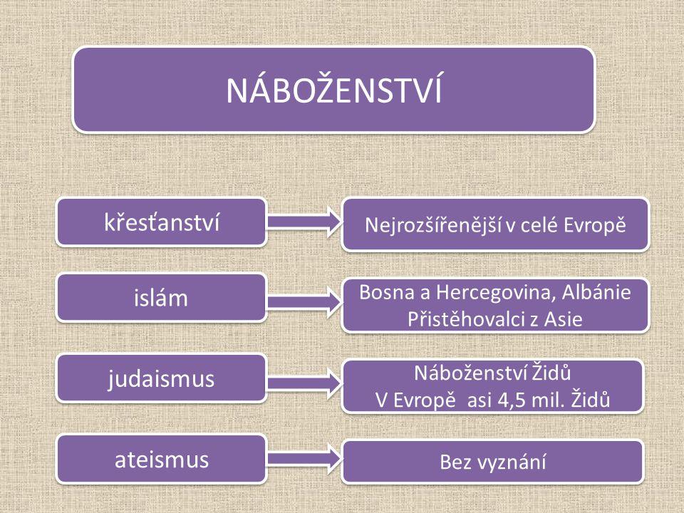 NÁBOŽENSTVÍ křesťanství islám ateismus judaismus Nejrozšířenější v celé Evropě Bosna a Hercegovina, Albánie Přistěhovalci z Asie Bosna a Hercegovina, Albánie Přistěhovalci z Asie Náboženství Židů V Evropě asi 4,5 mil.