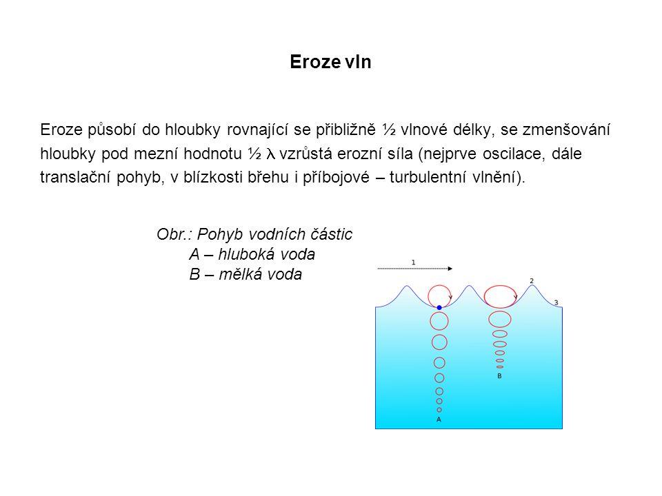 Eroze vln Eroze působí do hloubky rovnající se přibližně ½ vlnové délky, se zmenšování hloubky pod mezní hodnotu ½  vzrůstá erozní síla (nejprve oscilace, dále translační pohyb, v blízkosti břehu i příbojové – turbulentní vlnění).
