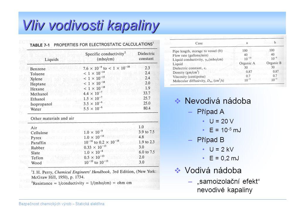 Bezpečnost chemických výrob – Statická elektřina Vliv vodivosti kapaliny  Nevodivá nádoba –Případ A U = 20 V E = 10 -5 mJ –Případ B U = 2 kV E = 0,2