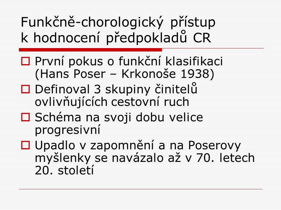 Funkčně-chorologický přístup k hodnocení předpokladů CR  První pokus o funkční klasifikaci (Hans Poser – Krkonoše 1938)  Definoval 3 skupiny činitel