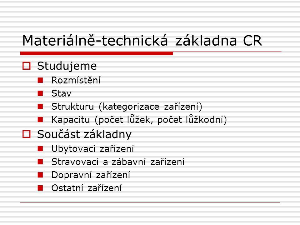Materiálně-technická základna CR  Studujeme Rozmístění Stav Strukturu (kategorizace zařízení) Kapacitu (počet lůžek, počet lůžkodní)  Součást základ