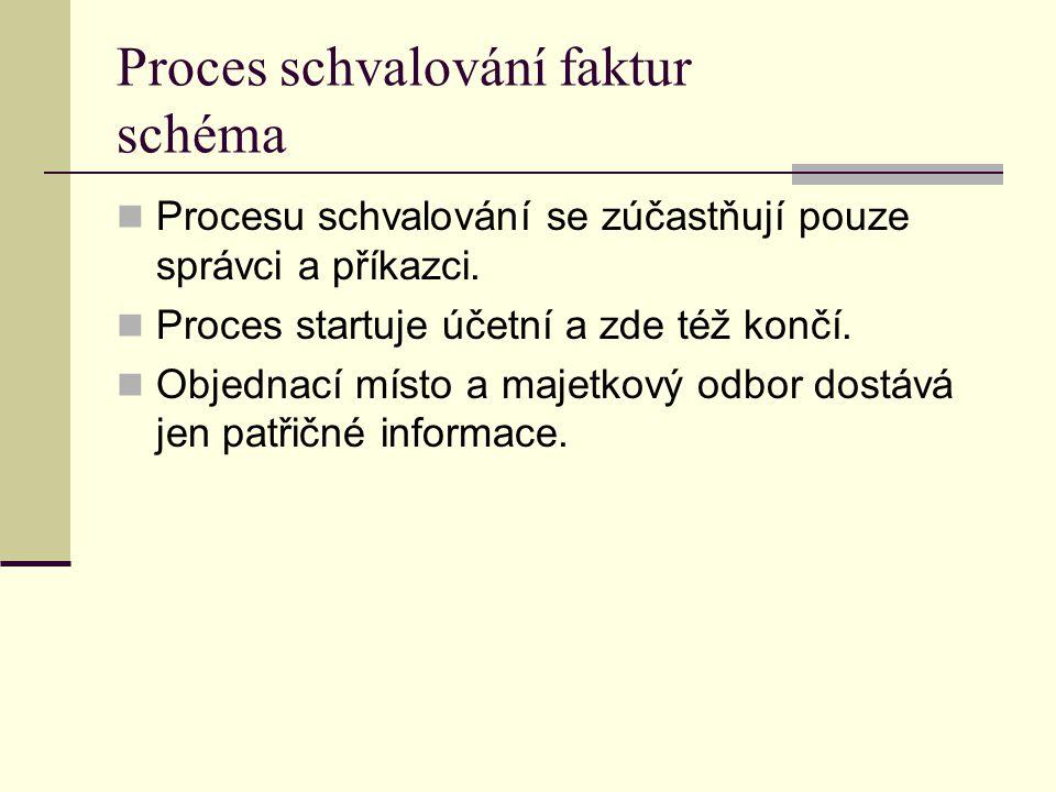 Proces schvalování faktur schéma Procesu schvalování se zúčastňují pouze správci a příkazci. Proces startuje účetní a zde též končí. Objednací místo a