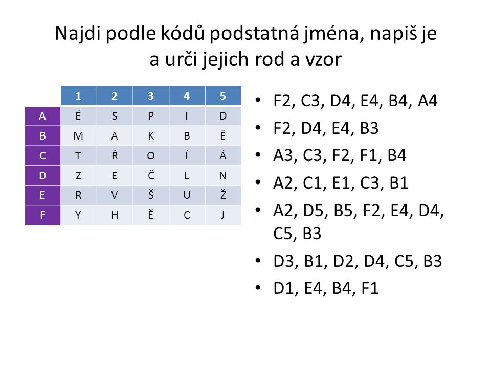 Najdi podle kódů podstatná jména, napiš je a urči jejich rod a vzor 12345 AÉSPID BMAKBĚ CTŘOÍÁ DZEČLN ERVŠUŽ FYHĚCJ F2, C3, D4, E4, B4, A4 F2, D4, E4,